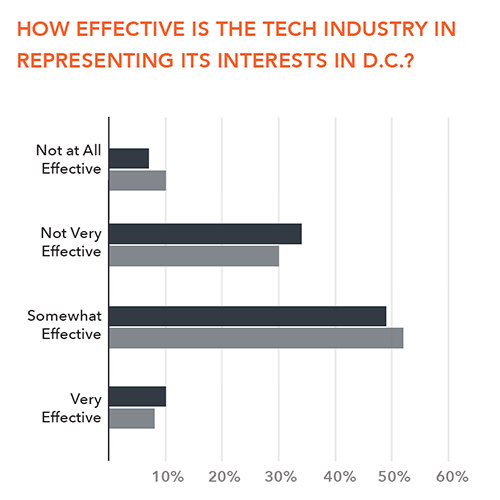 Perceptions and Expectations of Tech in DC and the Bay Area